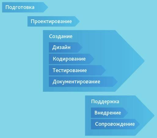Описание этапов работы с моделью модельное агенство новокубанск